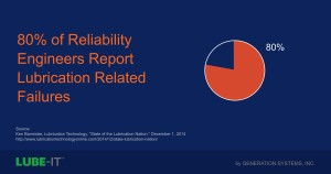 80% of Reliability Engineers Report Lubrication Related Failures